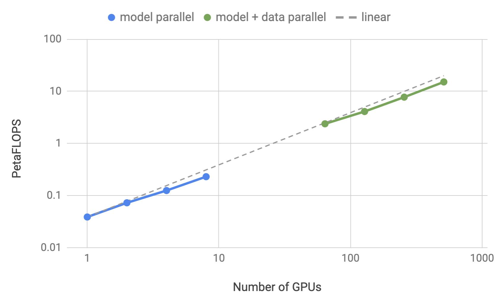 MegatronLM: Training Billion+ Parameter Language Models